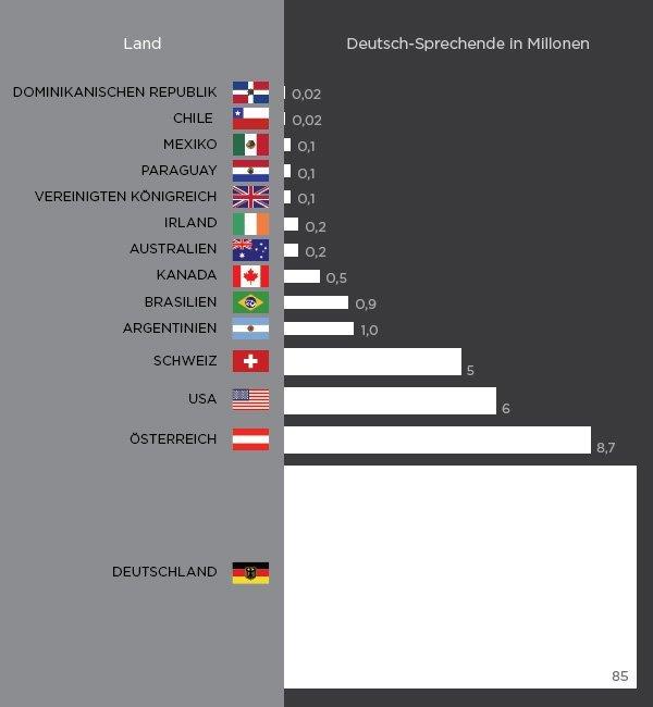 Wo Wird Die Deutsche Sprache Gesprochen